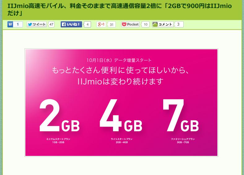 IIJmio高速モバイル、料金そのままで高速通信容量2倍に「2GBで900円はIIJmioだけ」